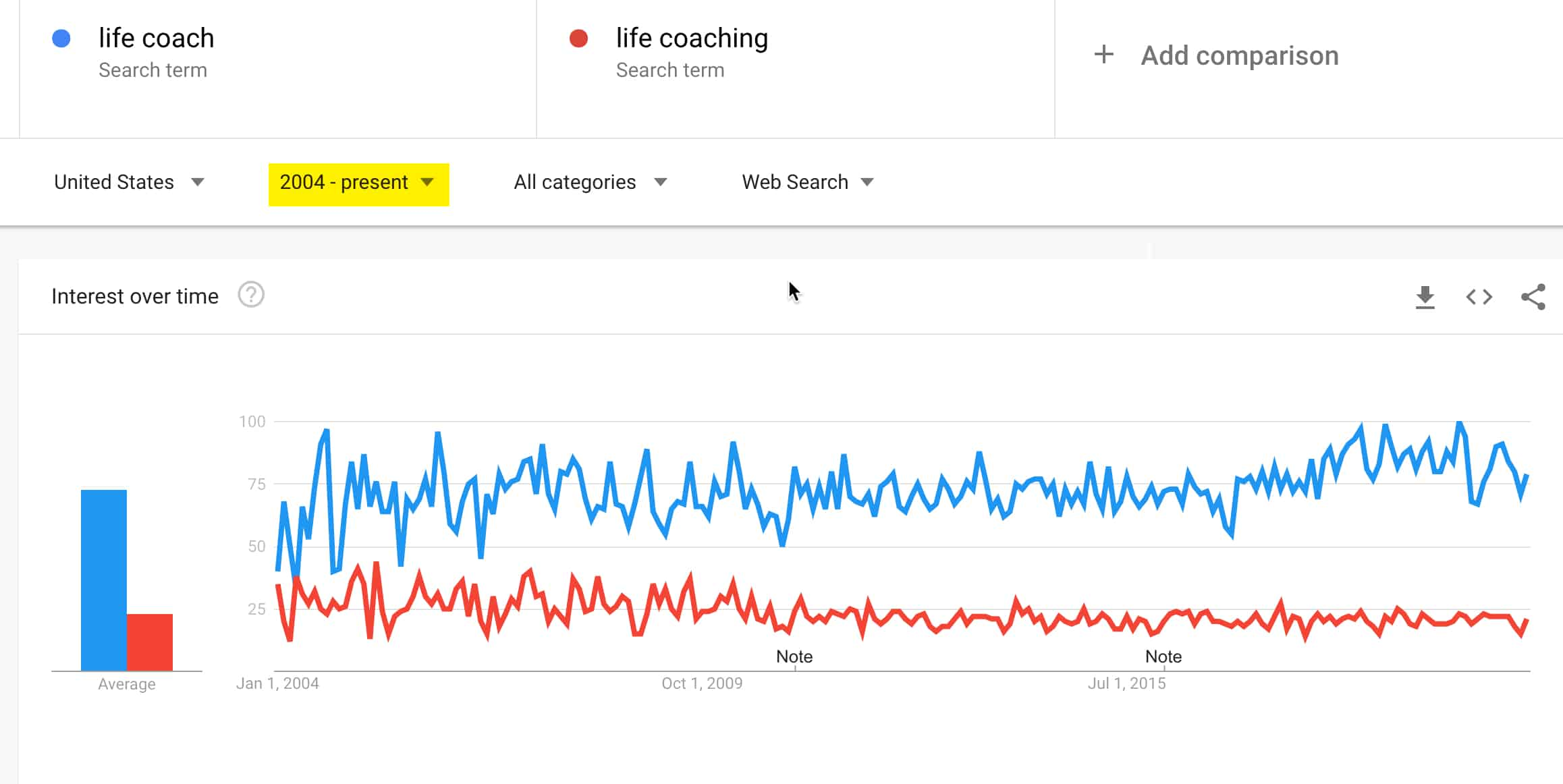 life coaching 2021 comparison