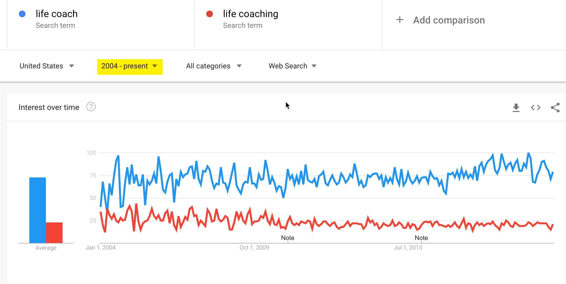 life coaching 2021 comparison